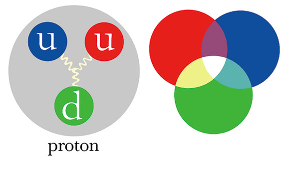 Visits with Einstein and Discovering Color in Quarks | Institute for ...