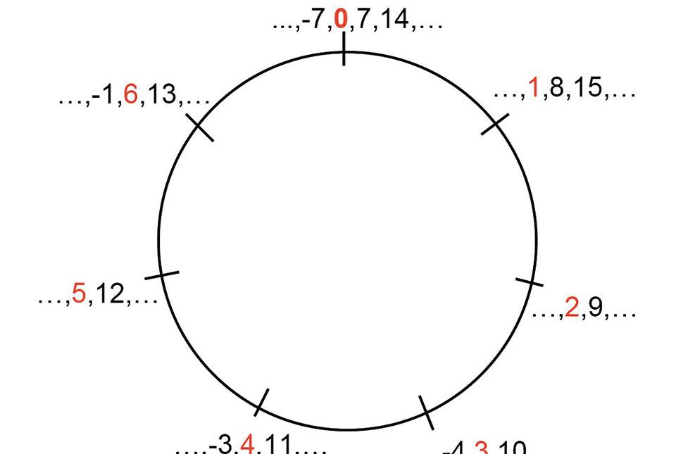Hot Topic: Arithmetic Combinatorics | Institute for Advanced
